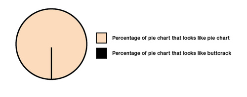 Butt Crack Pie Chart - Click To View Image
