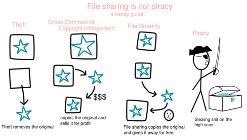 filesharing vs piracy - Click To View Image