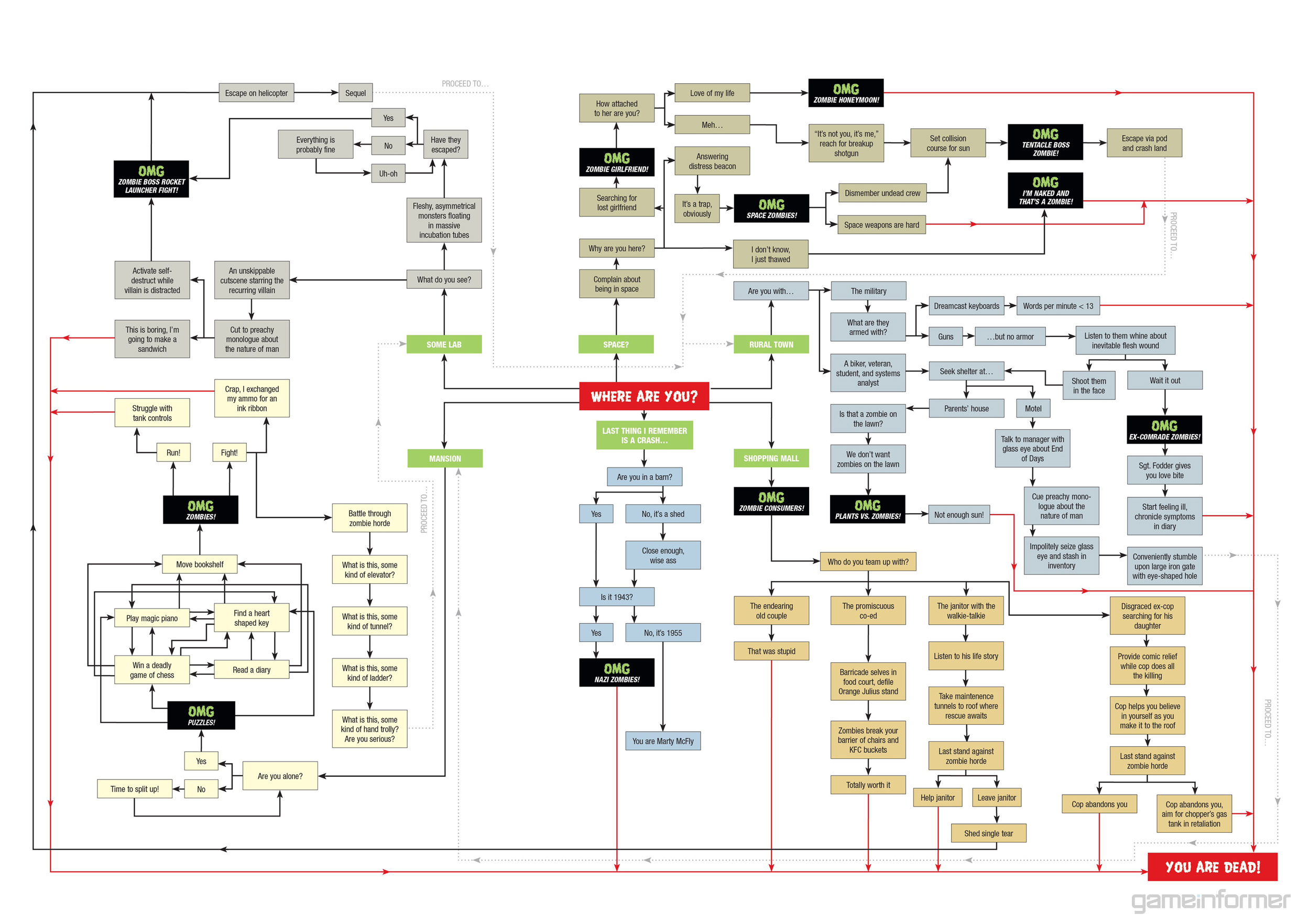 Zombie Flowchart - Click To View Image