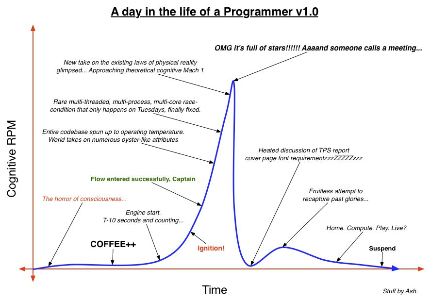 a-day-in-the-life-of-a-programmer-v1.0 - Click To View Image