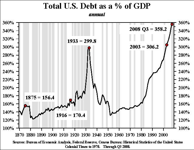 Total US Debt as % Of GDP - Click To View Image