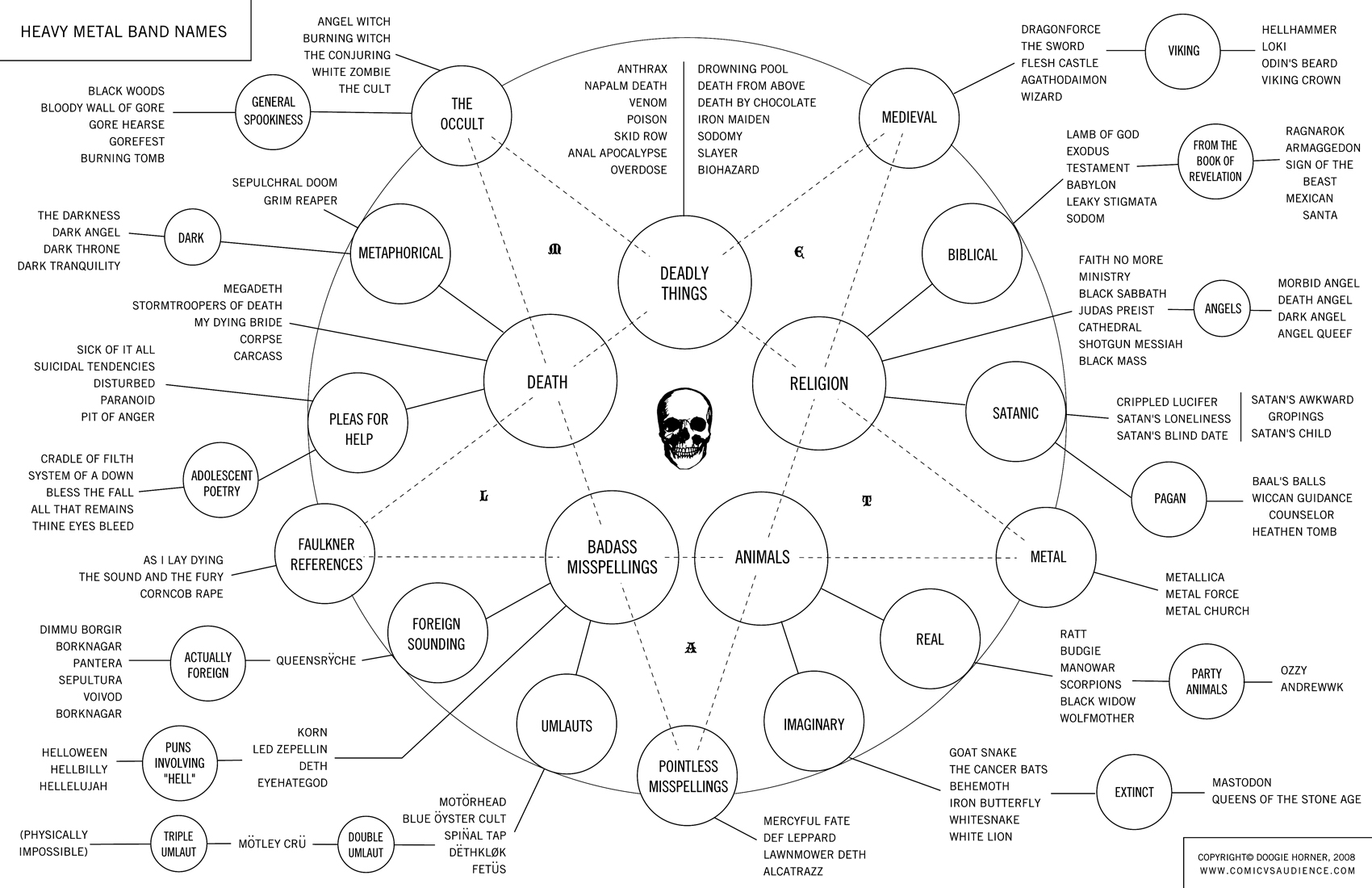 Heavy Metal Band Name Flow Chart - Click To View Image