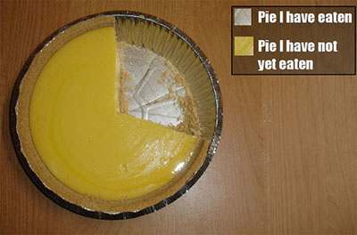 Pie I have Eaten Chart - Click To View Image