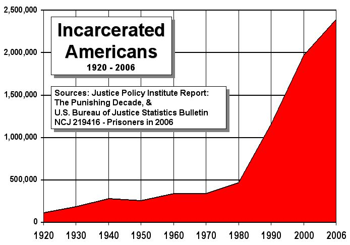 Prison Population Over Time - Click To View Image