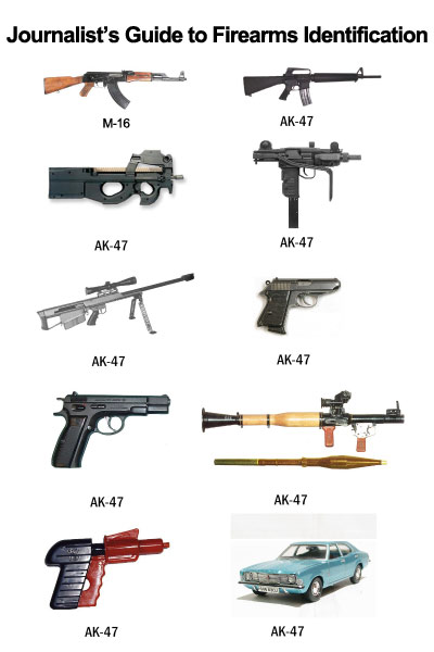 Journalist's Guide To Firearm Identification - Click To View Image